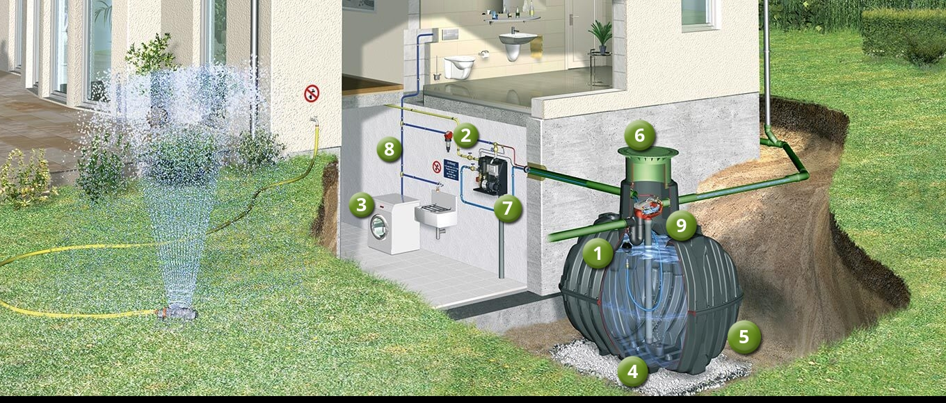 How does rainwater harvesting work in the home & garden?